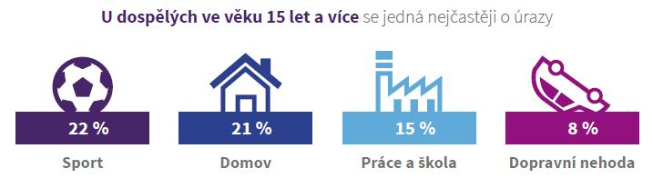 statistika_urazu